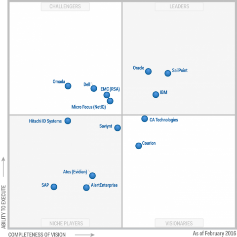 Magic Quadrant for Identity Governance and Administration (29 February 2016)